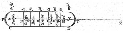 Newton's first diagram of the spectrum